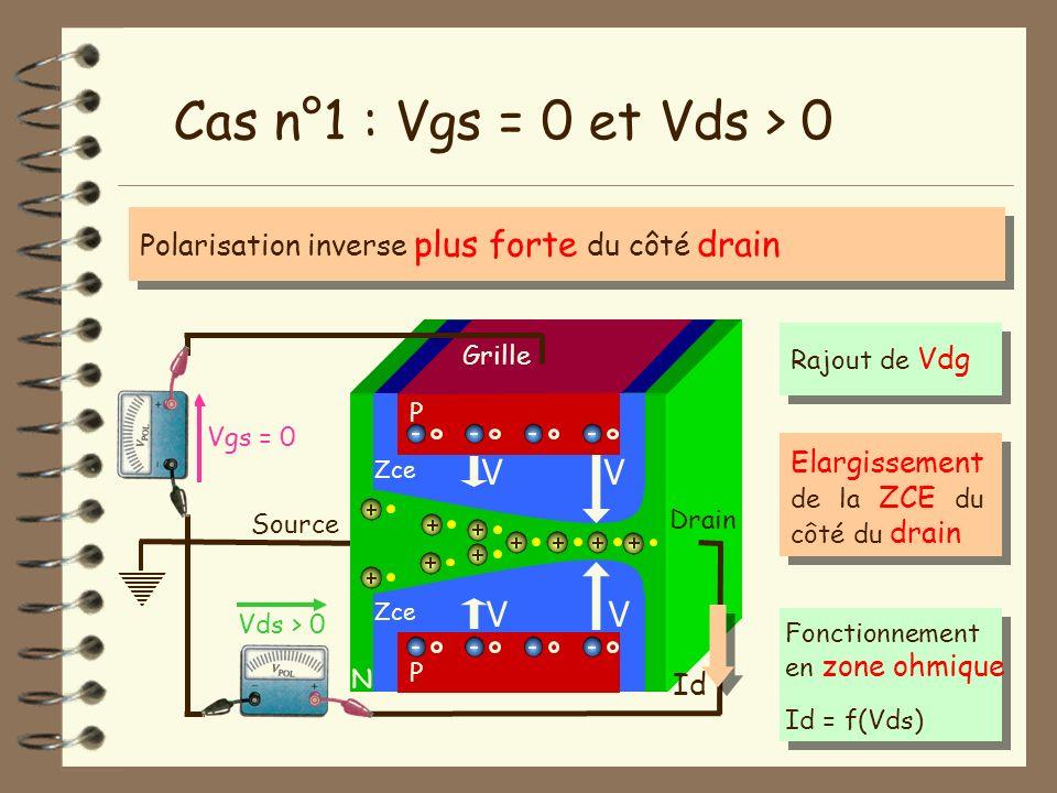 Cas n°1 : Vgs = 0 et Vds > 0 V V V V