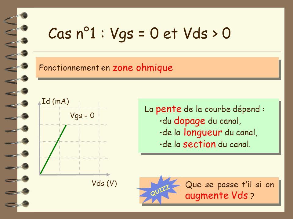 Cas n°1 : Vgs = 0 et Vds > 0 Fonctionnement en zone ohmique