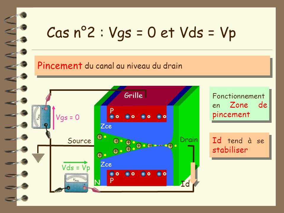 Cas n°2 : Vgs = 0 et Vds = Vp Pincement du canal au niveau du drain