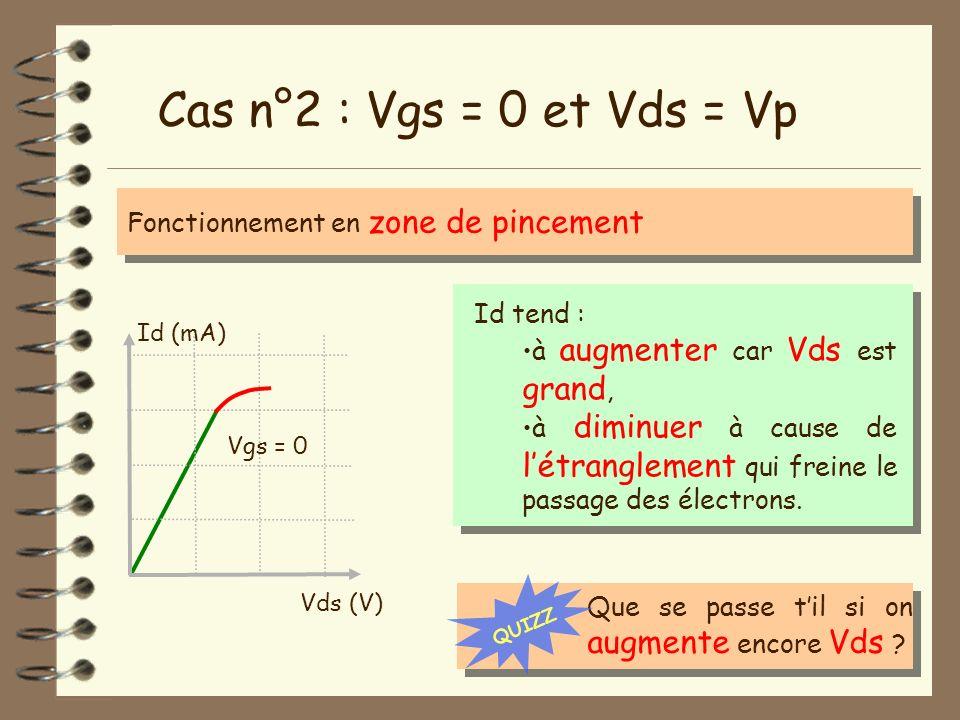 Cas n°2 : Vgs = 0 et Vds = Vp Fonctionnement en zone de pincement