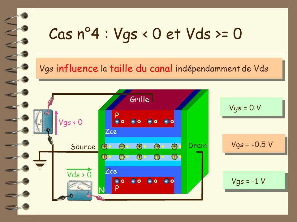 Cas n°4 : Vgs < 0 et Vds >= 0