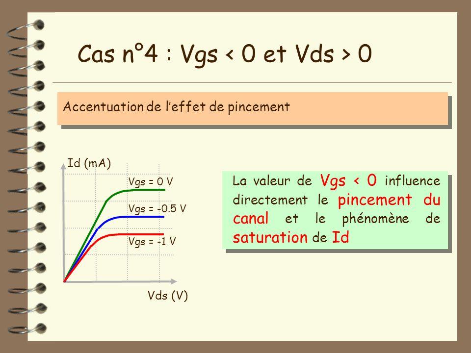 Cas n°4 : Vgs < 0 et Vds > 0