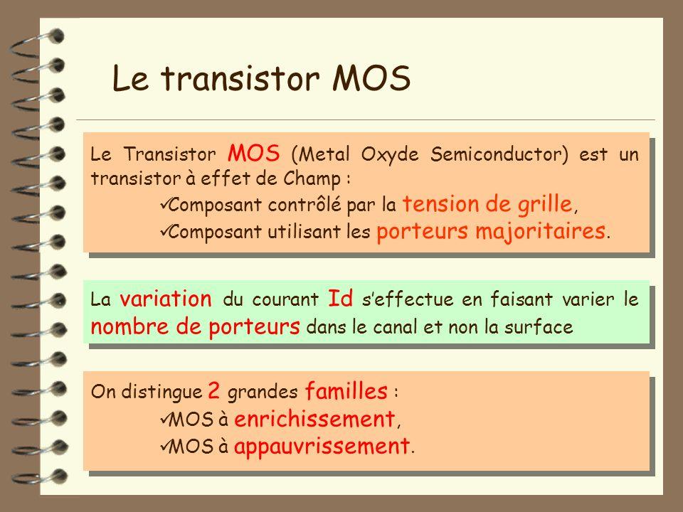 Le transistor MOS Le Transistor MOS (Metal Oxyde Semiconductor) est un transistor à effet de Champ :