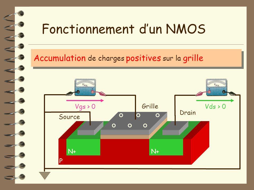 Fonctionnement d'un NMOS