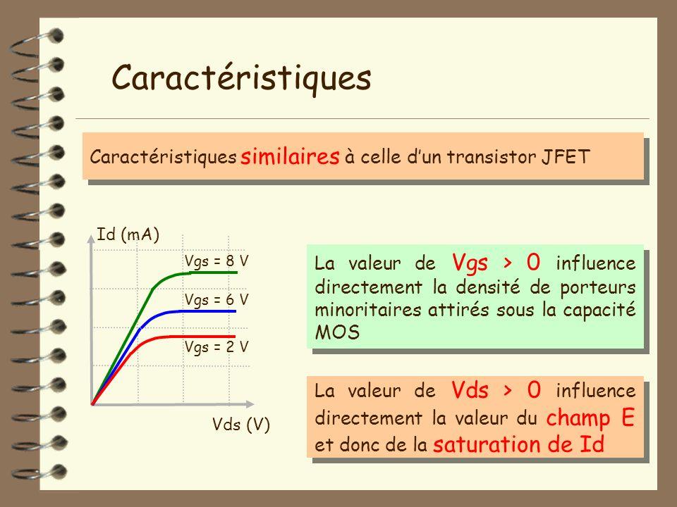 Caractéristiques Caractéristiques similaires à celle d'un transistor JFET. Id (mA)