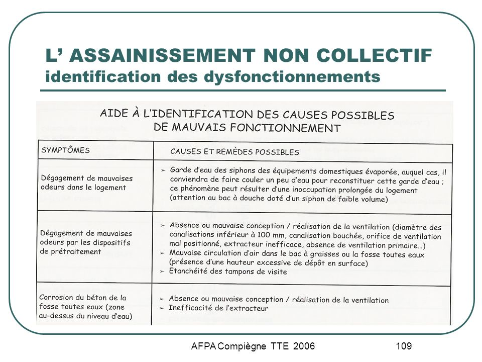 L' ASSAINISSEMENT NON COLLECTIF identification des dysfonctionnements