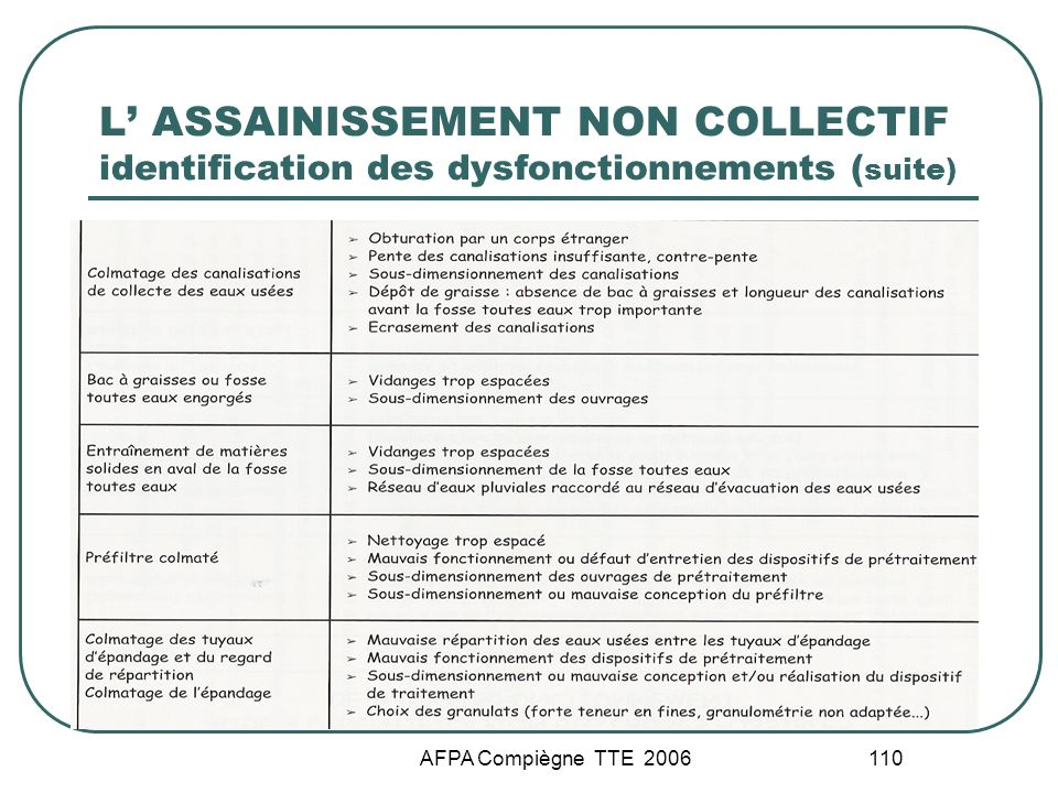L' ASSAINISSEMENT NON COLLECTIF identification des dysfonctionnements (suite)