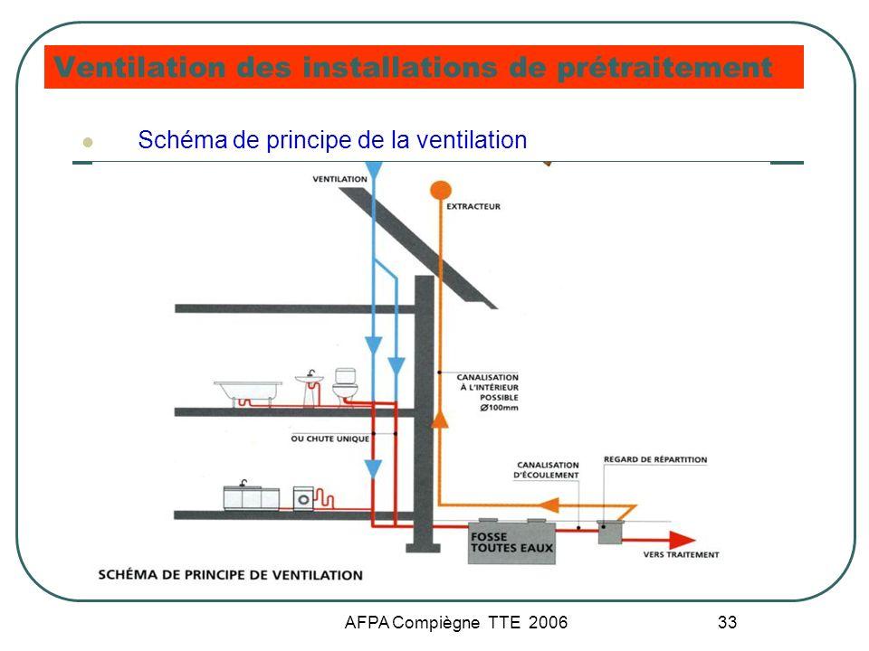 Ventilation des installations de prétraitement