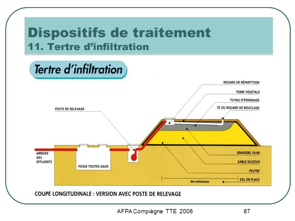 Dispositifs de traitement 11. Tertre d'infiltration