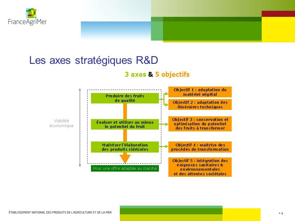 Les axes stratégiques R&D