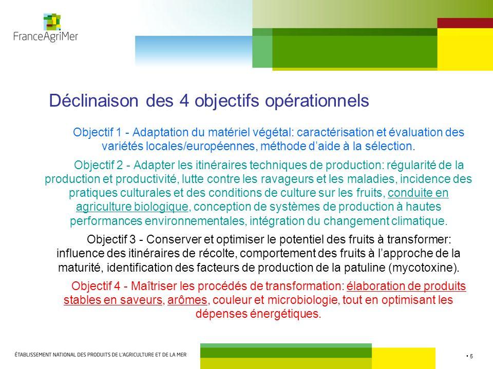 Déclinaison des 4 objectifs opérationnels