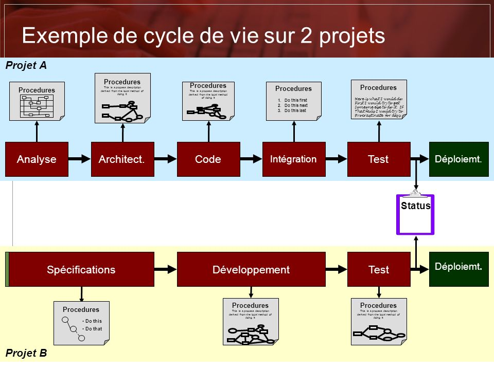 Exemple de cycle de vie sur 2 projets