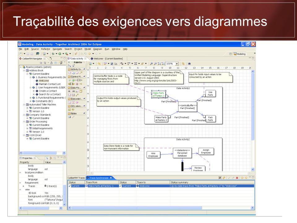 Traçabilité des exigences vers diagrammes