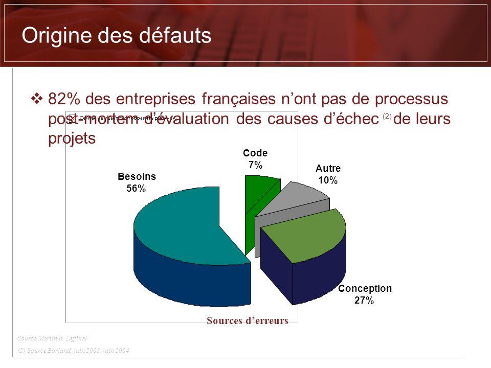 Origine des défauts 82% des entreprises françaises n'ont pas de processus post-mortem d'évaluation des causes d'échec (2) de leurs projets.