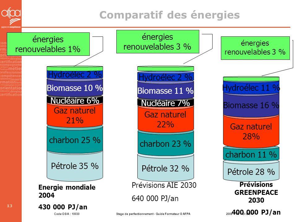 Comparatif des énergies