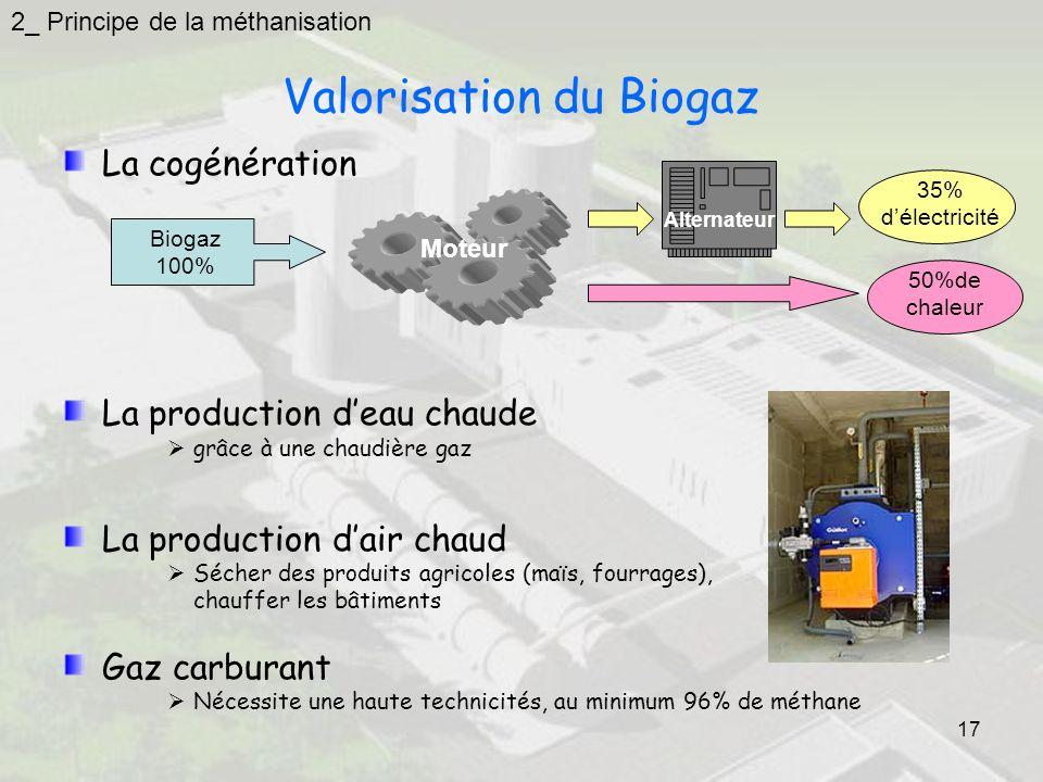 Valorisation du Biogaz