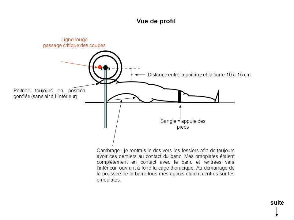 Vue de profil suite Ligne rouge passage critique des coudes