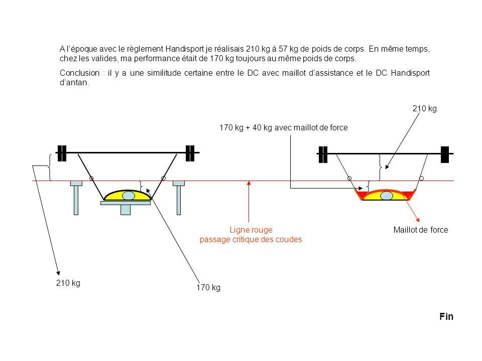 Ligne rouge passage critique des coudes