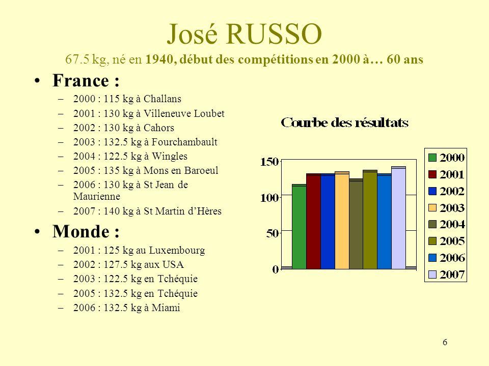 José RUSSO 67.5 kg, né en 1940, début des compétitions en 2000 à… 60 ans