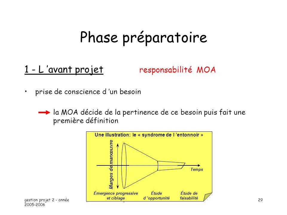 Phase préparatoire 1 - L 'avant projet responsabilité MOA