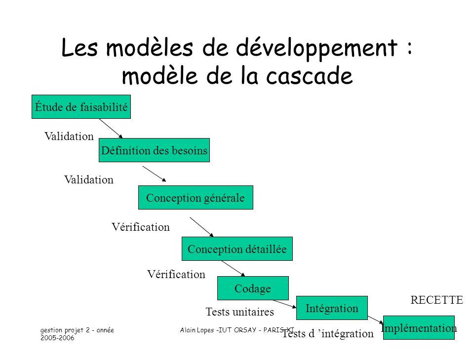 Les modèles de développement : modèle de la cascade