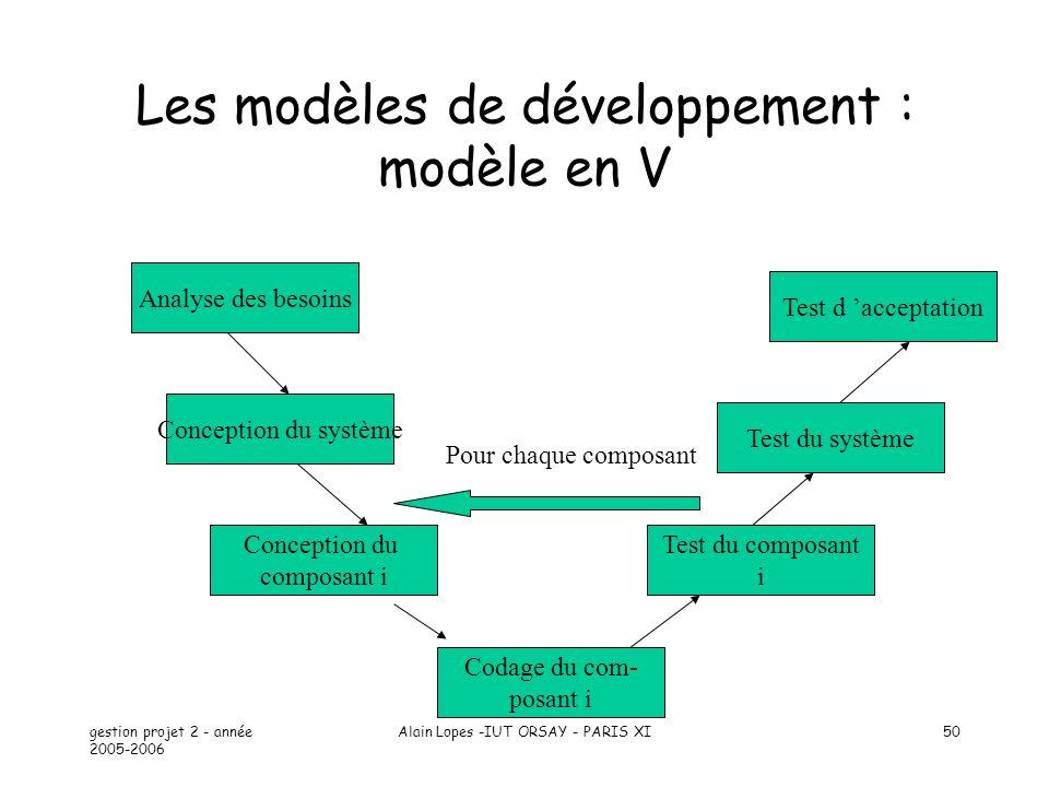 Les modèles de développement : modèle en V