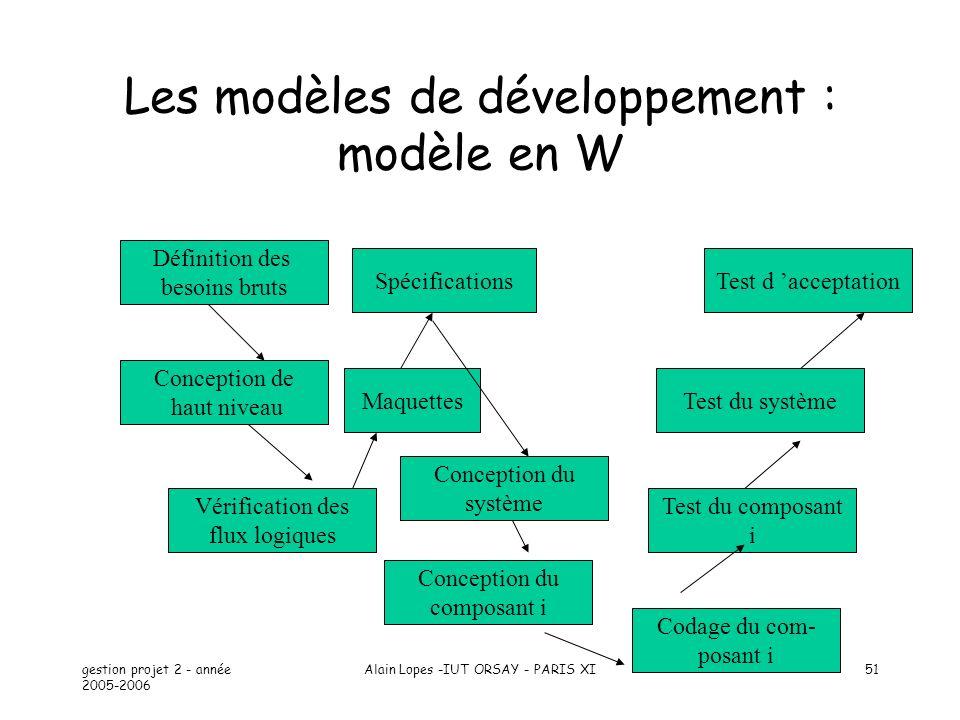 Les modèles de développement : modèle en W