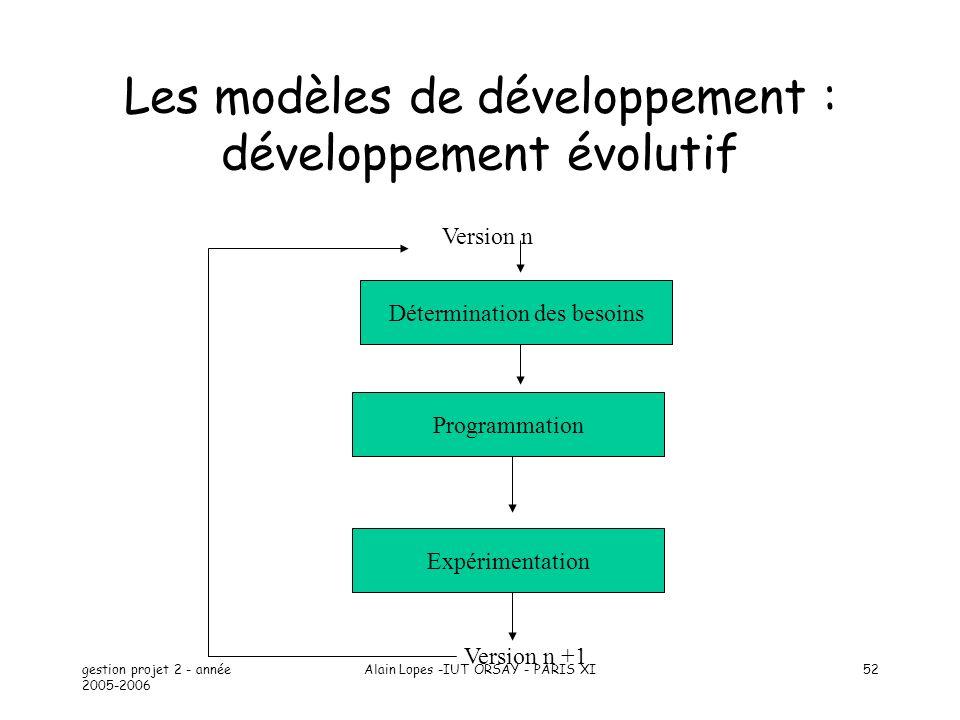 Les modèles de développement : développement évolutif