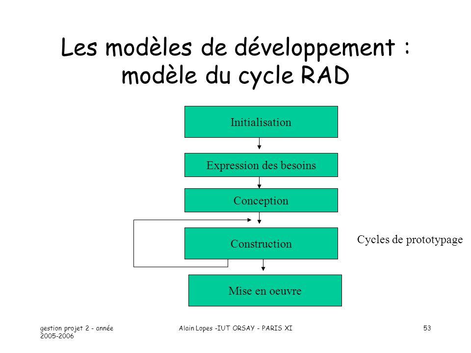 Les modèles de développement : modèle du cycle RAD