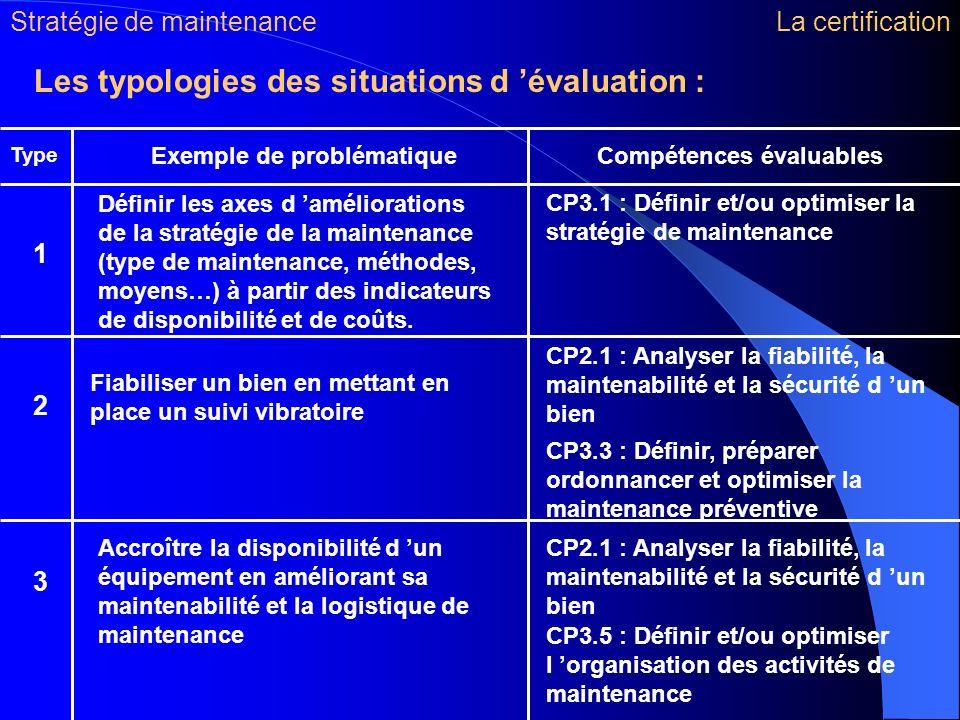 Exemple de problématique Compétences évaluables