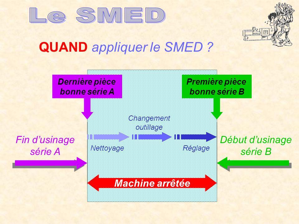 Le SMED QUAND appliquer le SMED Fin d'usinage série A