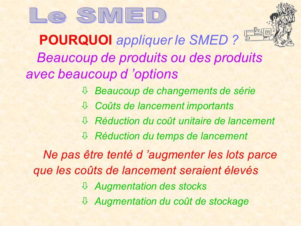 Le SMED POURQUOI appliquer le SMED