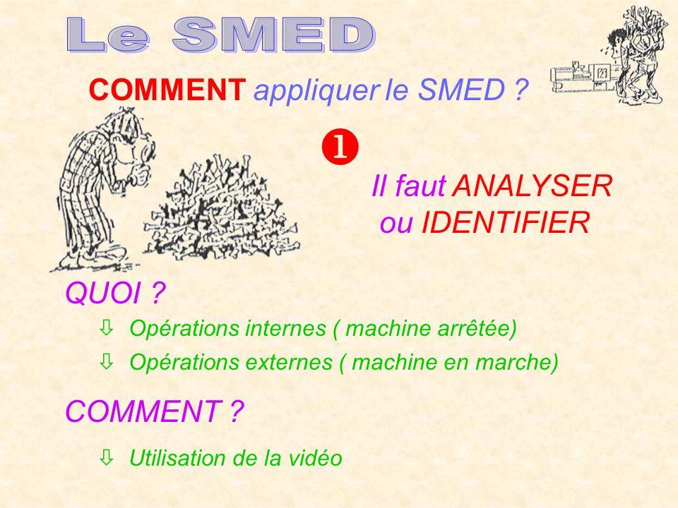  Le SMED COMMENT appliquer le SMED Il faut ANALYSER ou IDENTIFIER