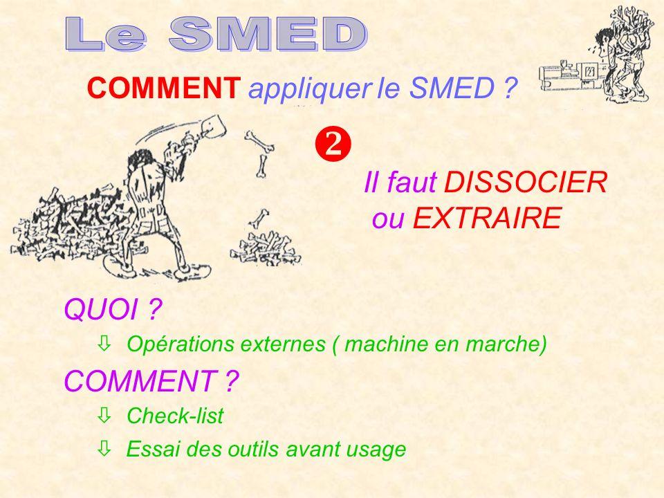  Le SMED COMMENT appliquer le SMED Il faut DISSOCIER ou EXTRAIRE