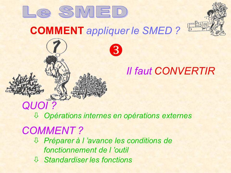  Le SMED COMMENT appliquer le SMED Il faut CONVERTIR QUOI