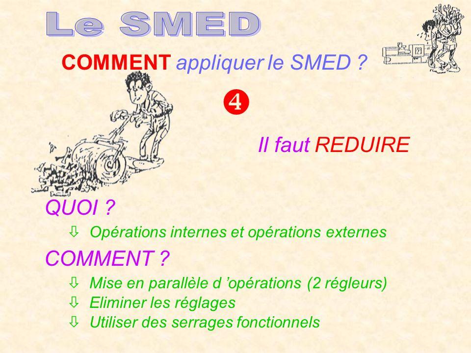  Le SMED COMMENT appliquer le SMED Il faut REDUIRE QUOI COMMENT