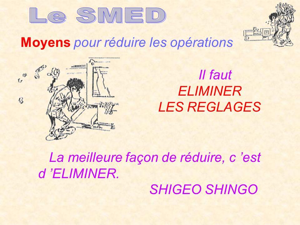 Le SMED Moyens pour réduire les opérations Il faut ELIMINER