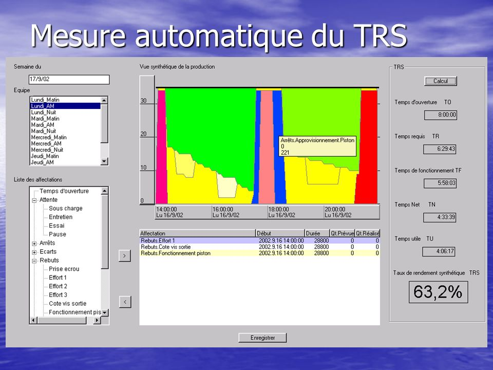 Mesure automatique du TRS