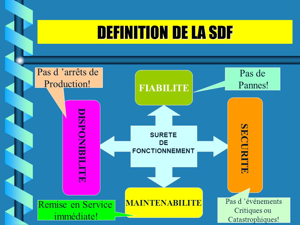DEFINITION DE LA SDF Pas d 'arrêts de Pas de Production! Pannes!