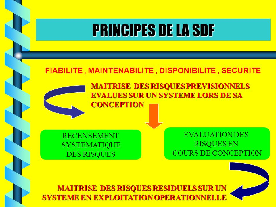 FIABILITE , MAINTENABILITE , DISPONIBILITE , SECURITE