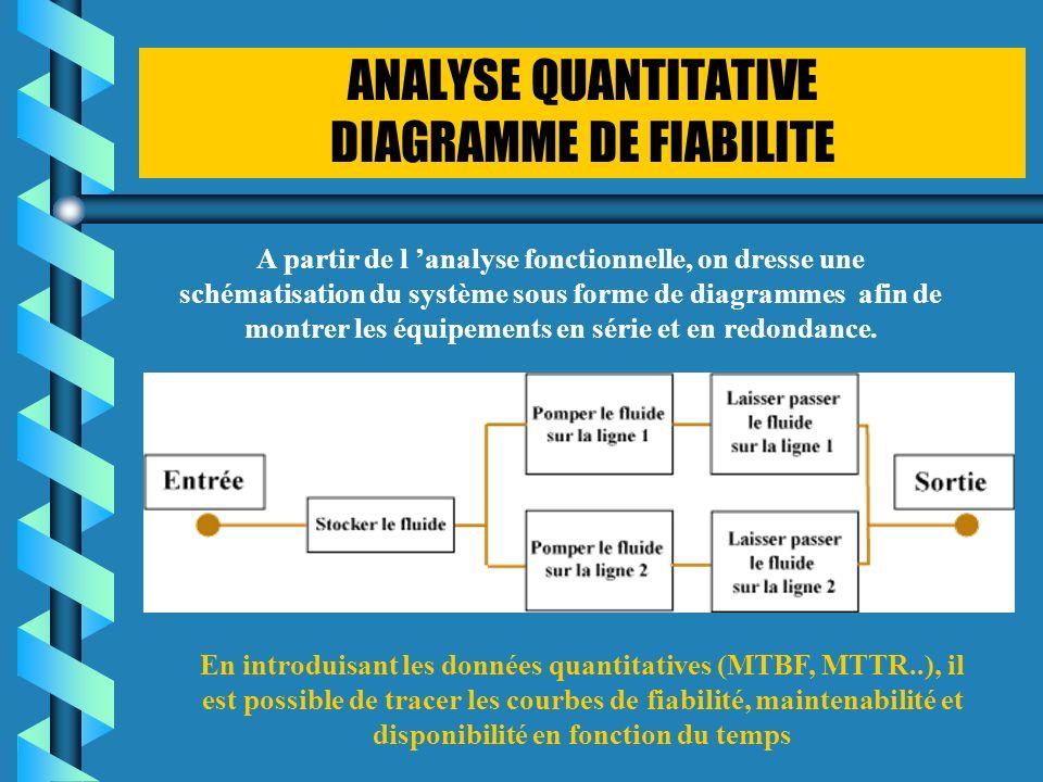 ANALYSE QUANTITATIVE DIAGRAMME DE FIABILITE