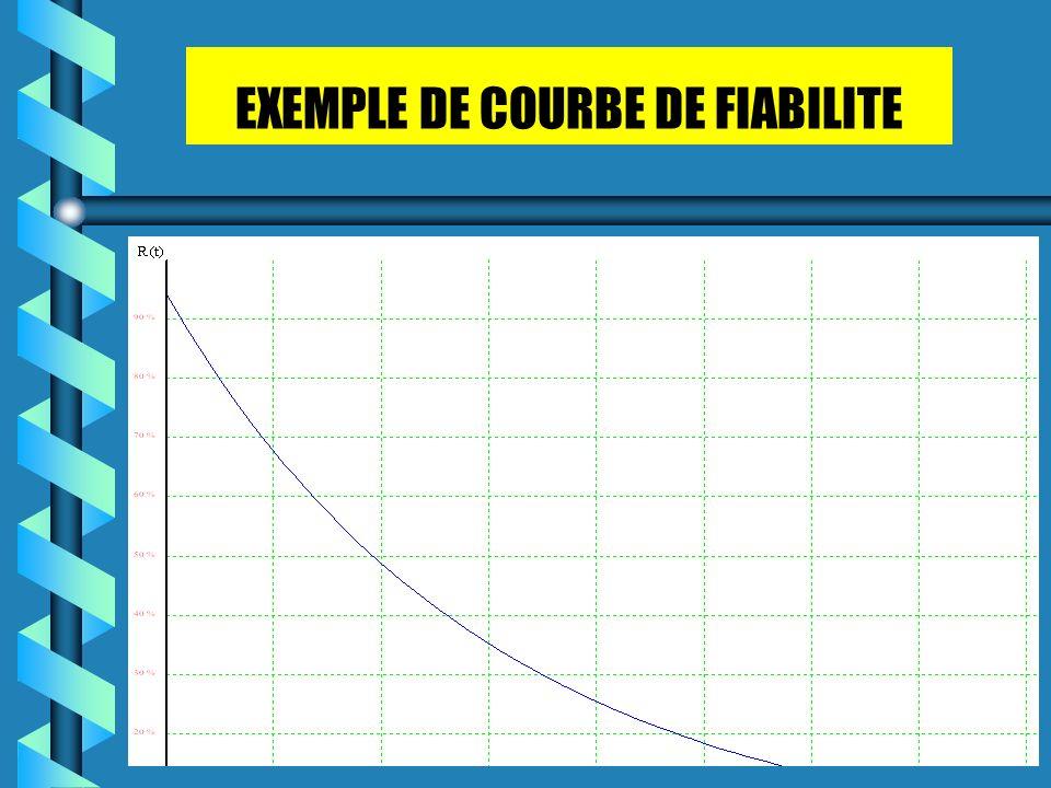 EXEMPLE DE COURBE DE FIABILITE