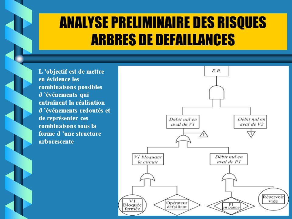 ANALYSE PRELIMINAIRE DES RISQUES ARBRES DE DEFAILLANCES