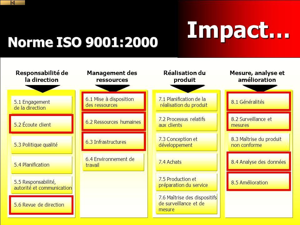 Impact… Norme ISO 9001:2000 Responsabilité de la direction