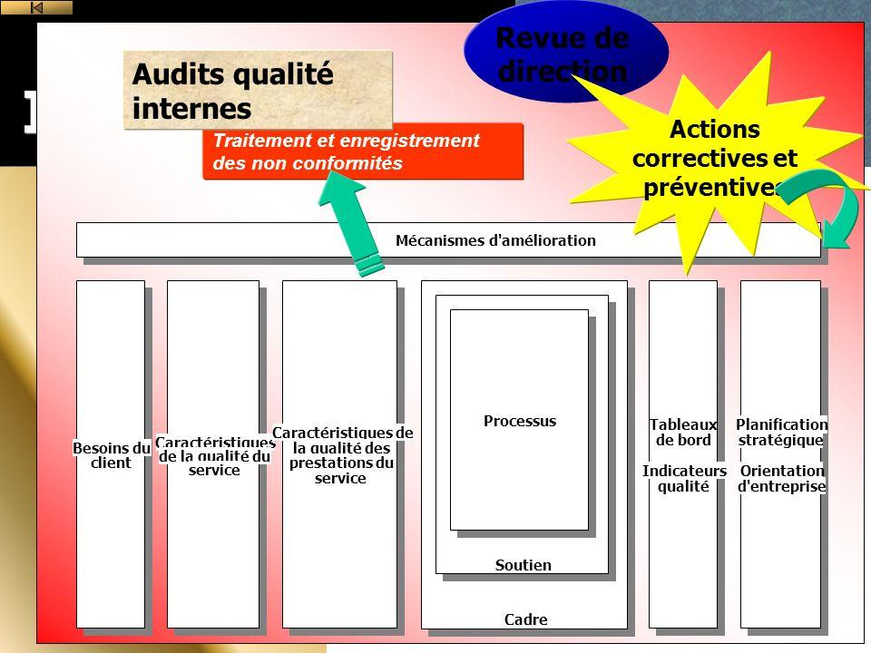 Actions correctives et préventives Mécanismes d amélioration