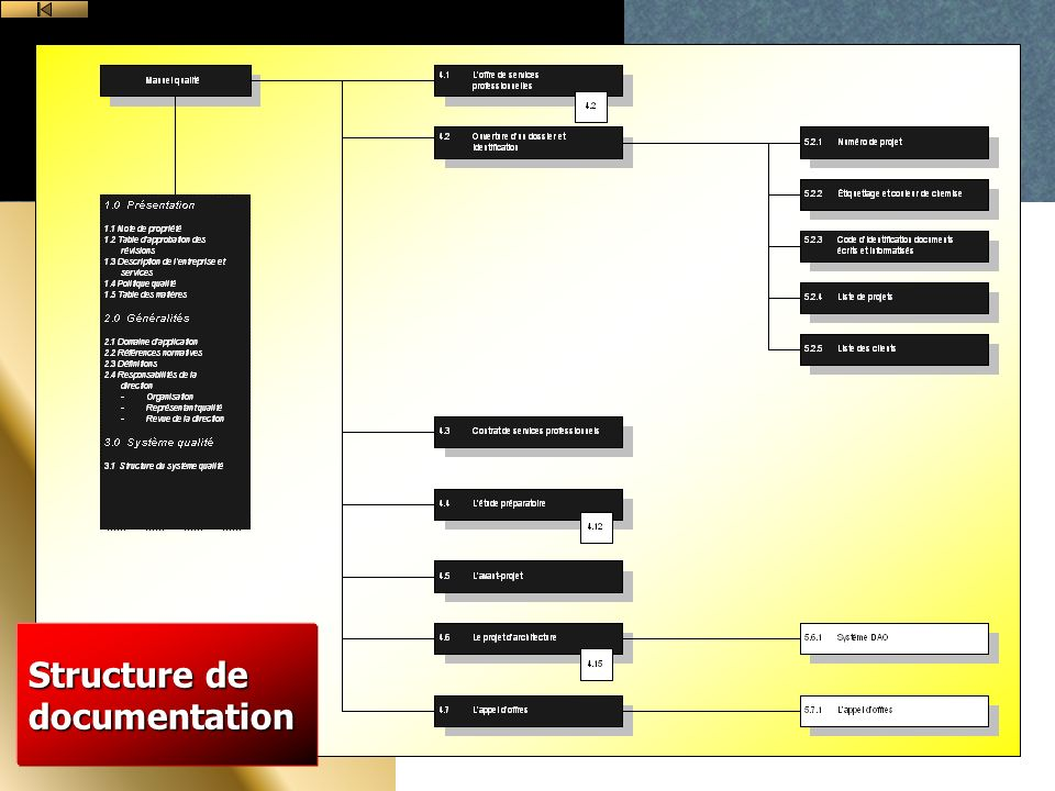 Structure de documentation