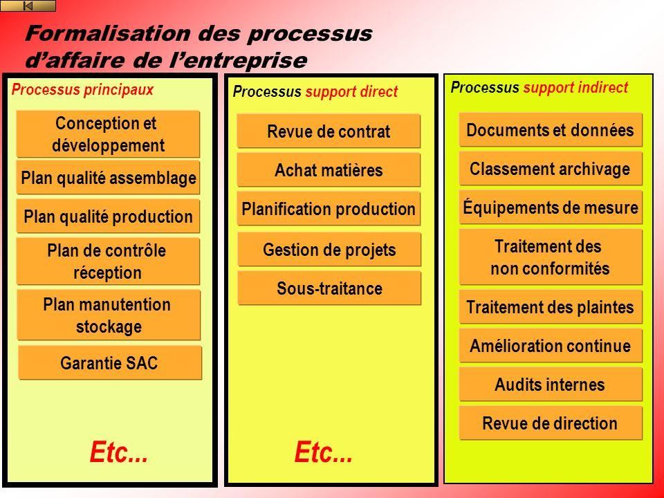 Etc... Etc... Formalisation des processus d'affaire de l'entreprise