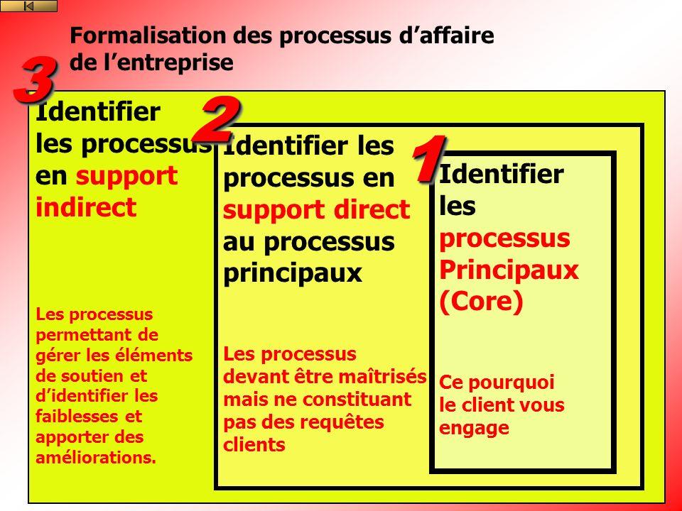 3 2 1 Identifier les processus en support Identifier les indirect