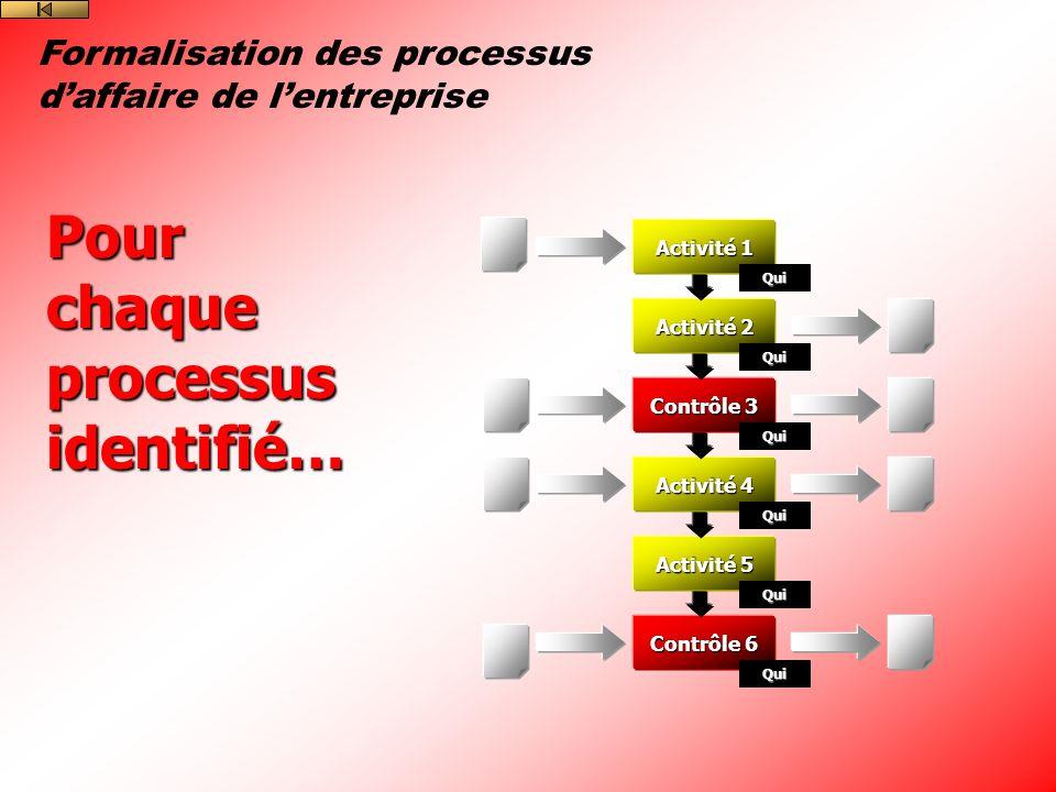 Pour chaque processus identifié…
