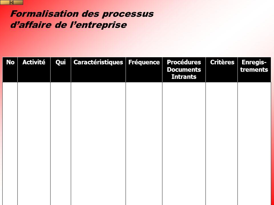 Formalisation des processus d'affaire de l'entreprise